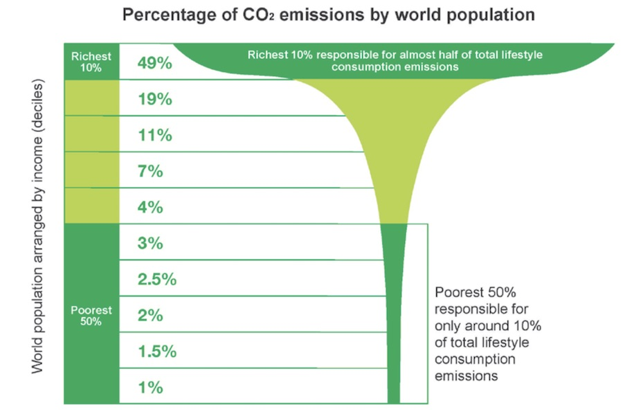 equity oxfam emissions